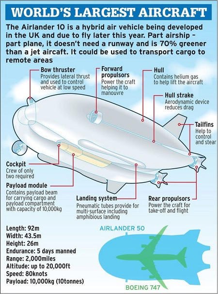 Airlander Graphic. Courtesy of The Daily Mirror