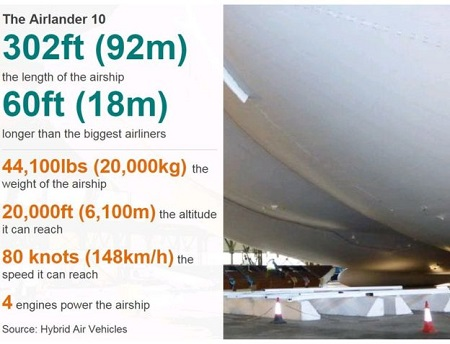 Image courtesy of BBC/Hybrid Air Vehicles.
