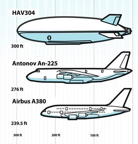 At 300ft, the aircraft is longer than the biggest airliner, the Airbus A380, which is 239.5ft. It is also almost 30ft (8m) longer than the airlift cargo aircraft Antonov An-225, which was until now the longest aircraft flying. Source: Daily Mail UK