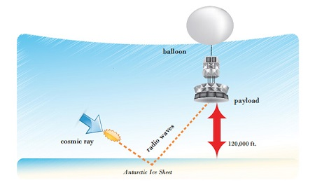 Schematic of radio emission from neutrinos.  Credit: S. Hoover.