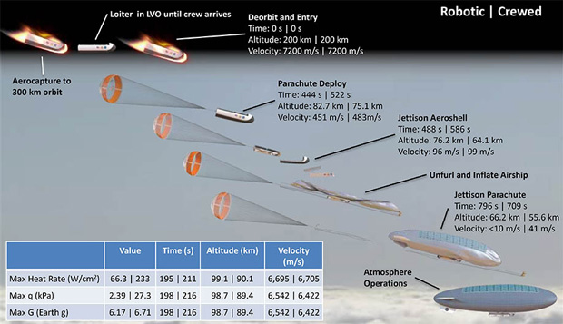 The airship will begin its plummet into the atmosphere at 7200 meters per second.  Image: NASA Langley Research Center